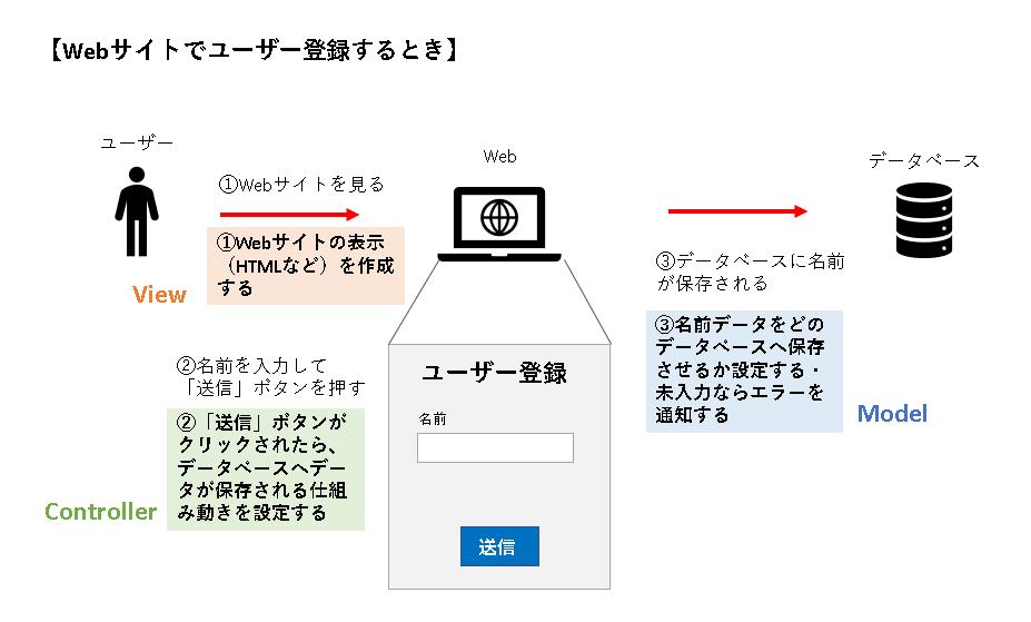 Webサイトでユーザー登録する場合(MVC説明)