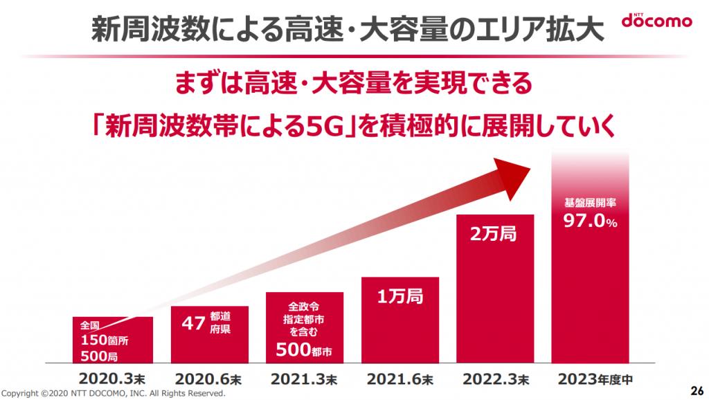 "NTTドコモの""5G""基地局整備計画"